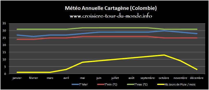 Météo annuelle Cartagene en Colombie