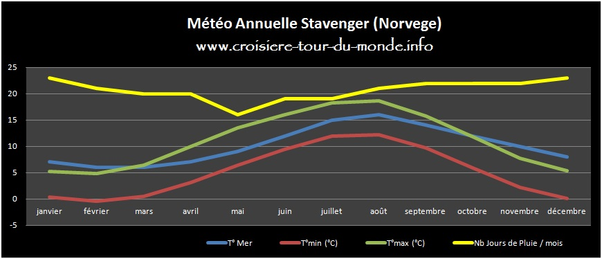 Météo annuelle Stavenger Norvege