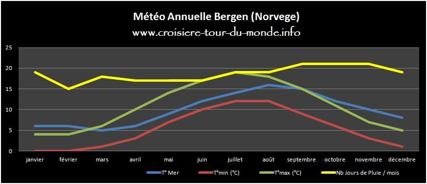 Météo annuelle Bergen Norvege