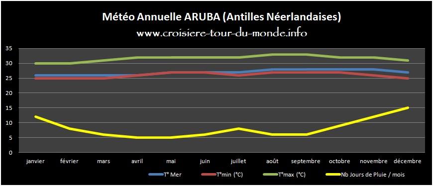 Météo annuelle Aruba Antilles Néerlandaises