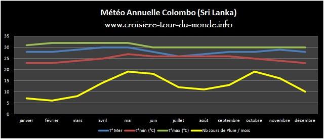 Météo annuelle Colombo Sri Lanka