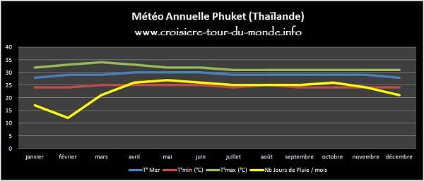 Météo annuelle Phuket Thailande