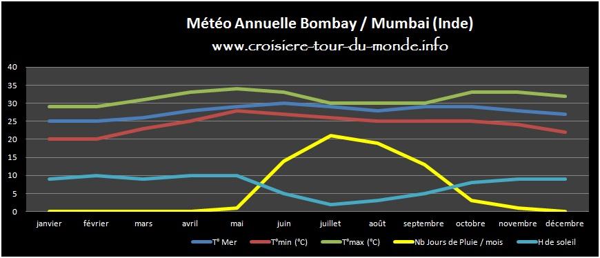 Météo annuelle Bombay - Mumbai Inde