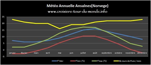 Météo annuelle Andalsnes Norvege