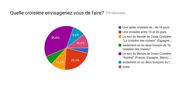 Résultats sondage Participants