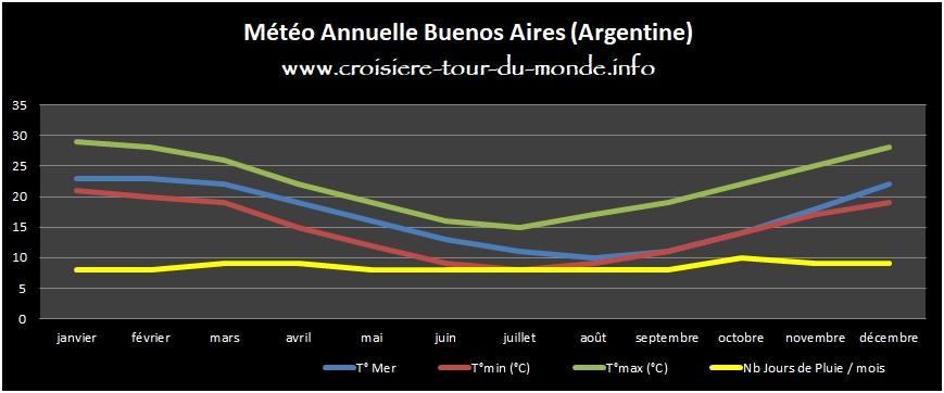 Météo annuelle à Buenos Aires en Argentine