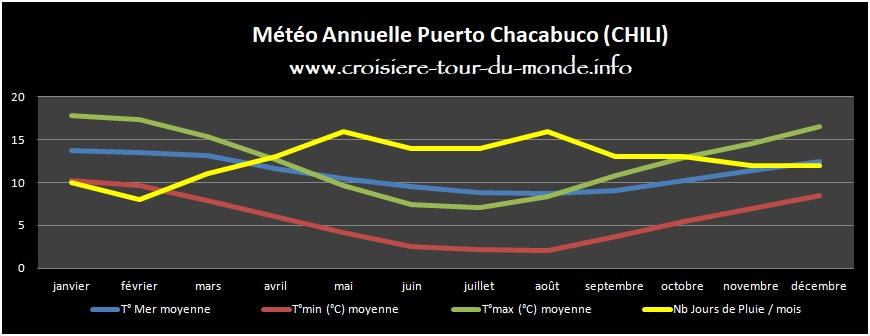 Météo annuelle Puerto Chacabuco