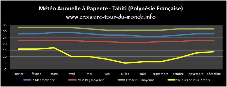 Météo annuelle Papeete - Tahiti en Polynésie Française