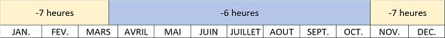 Décalage horaire à Komodo Island Indonésie
