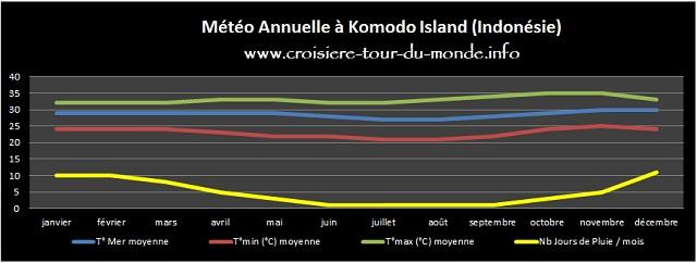 Météo annuelle à Komodo Island Indonésie