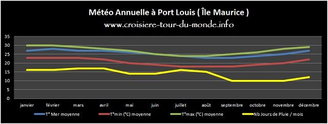 Croisière tour du monde Météo annuelle à Port Louis Île Maurice